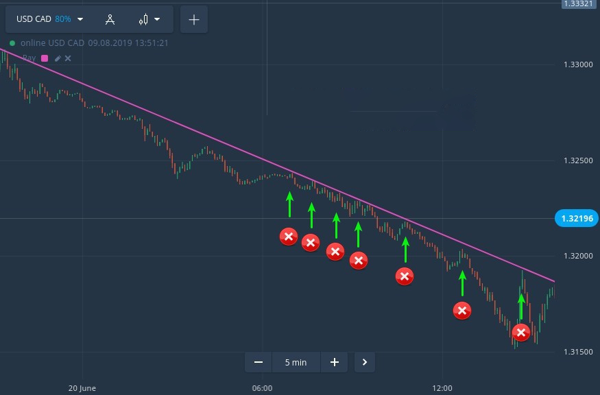Critical Trading Mistakes that Can Blow Your Spectre.ai Account